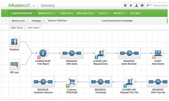 5 Creative Ways Small Businesses Are Using Marketing Automation