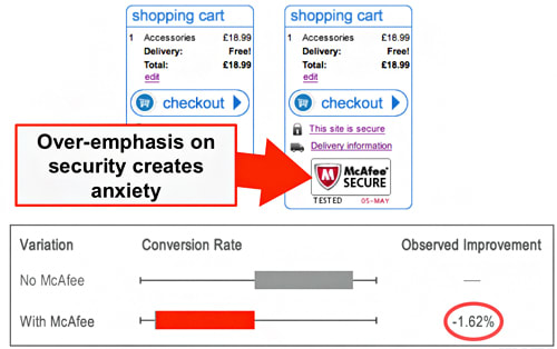 7 Best Practices That Can Kill Your Conversion Rate