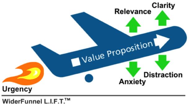 Lift conversion rate optimisation