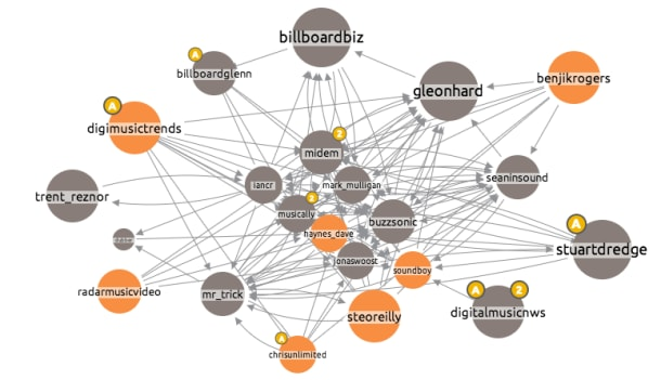 Visualising Networks: Who Influences Who in the Music Industry