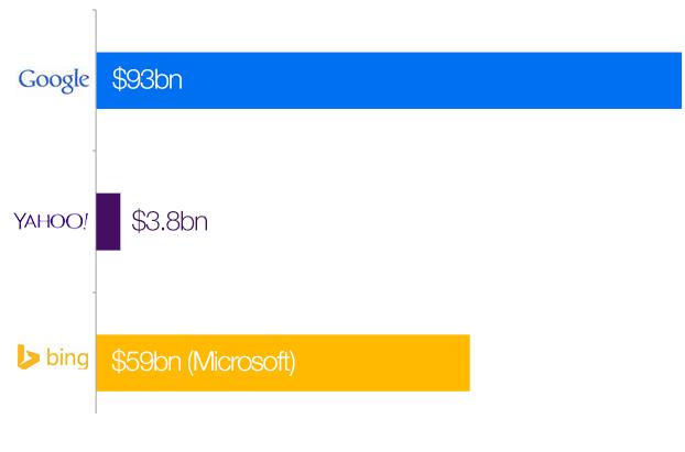 Google, Microsoft, Yahoo Brand Value