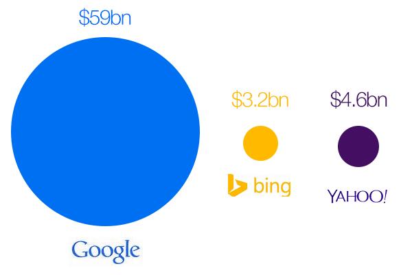 Google, Bing, Yahoo Revenue 2013