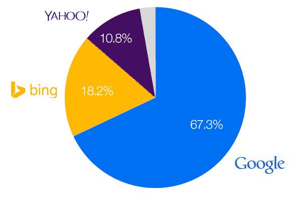 Google, Bing, Yahoo US Market Share