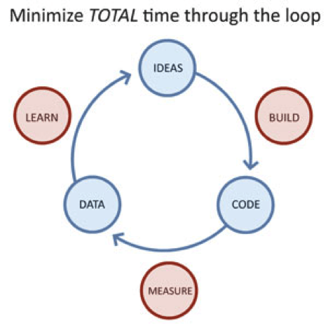 The iteration cycle