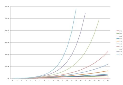Viral coefficients