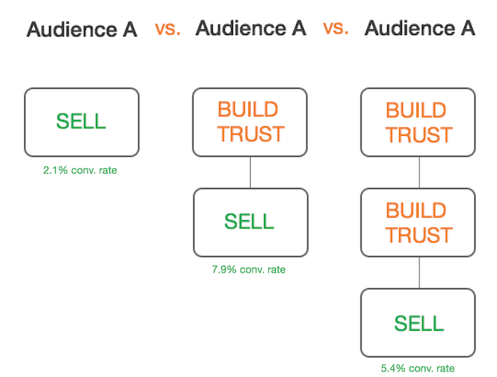 Change how you build trust