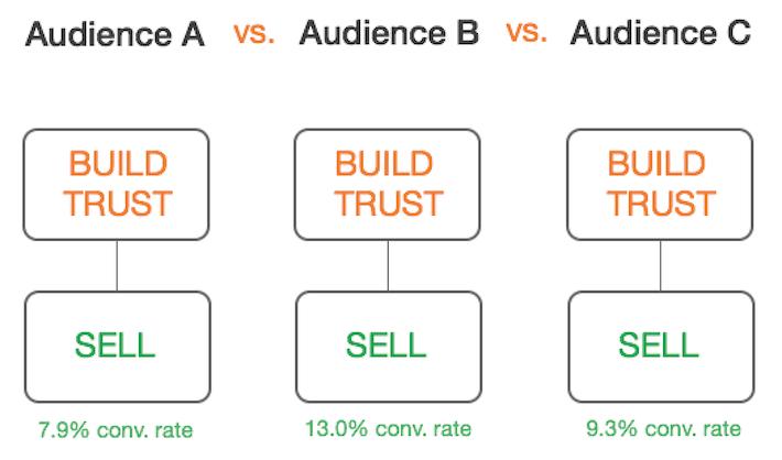 Change audience