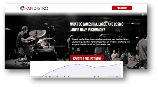 How We Increased Signups by 543% for Fandistro Using Facebook Ads
