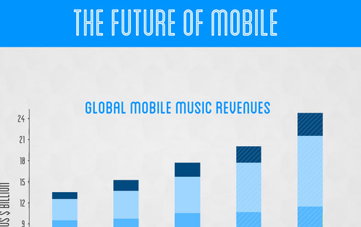 The State of the Mobile Music Industry