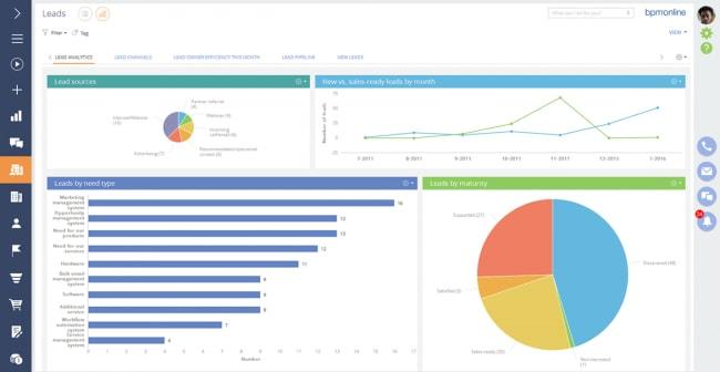 analytics-on-leads-mob