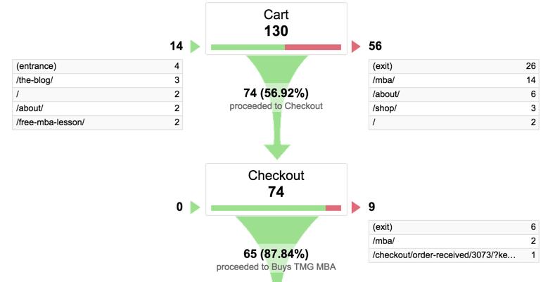 google-analytics-funnel