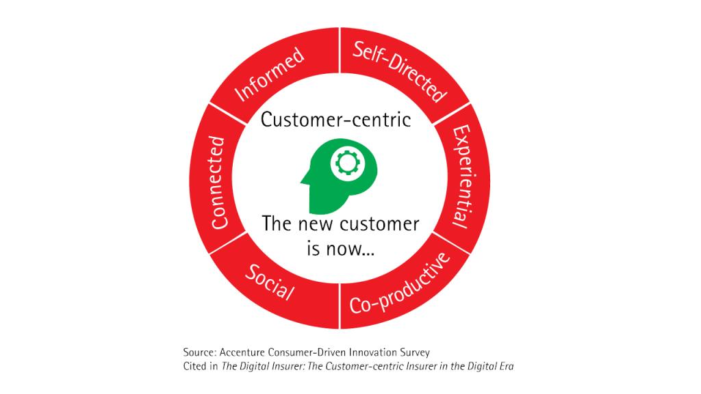 Customer Centric Approach Marketing