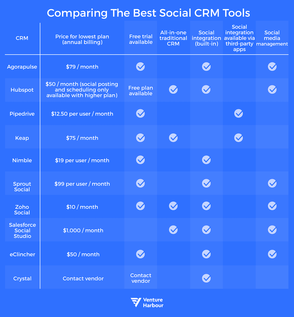 best social crm tools comparison