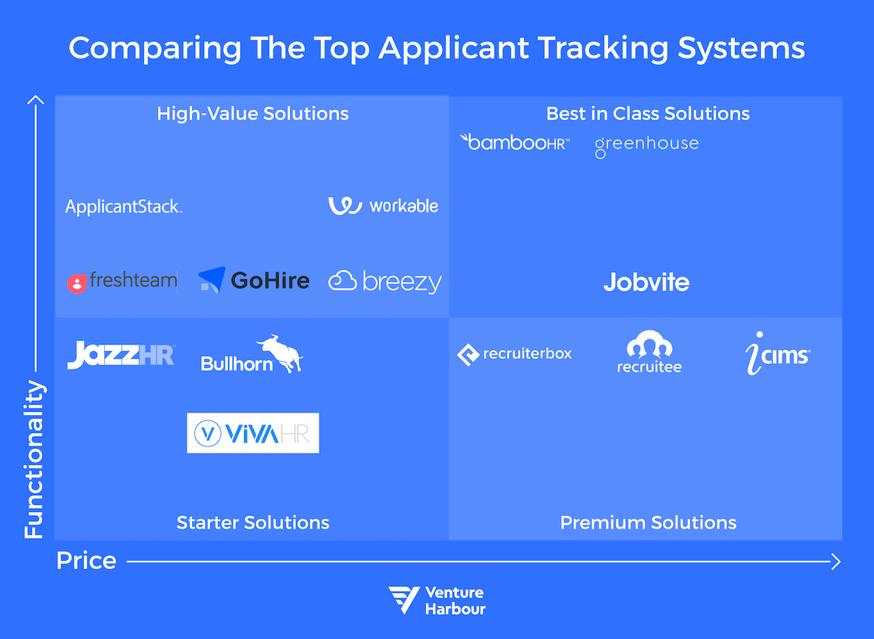 22-VH-Best-Applicant-Tracking-System-chart