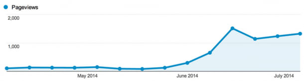 Increase in pageviews