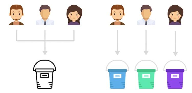 segmentation-buckets