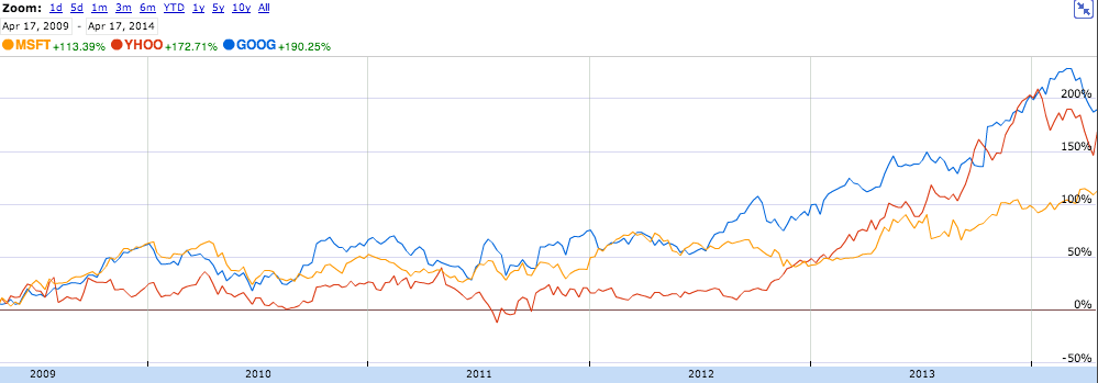 Google, Microsoft, and Yahoo Share Price comparison
