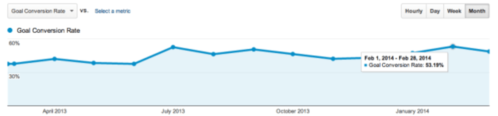 The rate of people taking action after using WhatisMyComfortZone.com