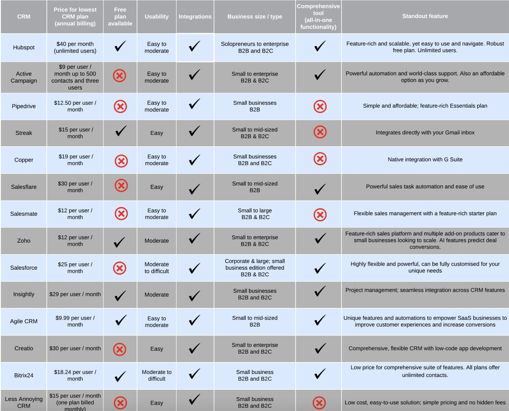 CRM Software for Small Business: Detailed Breakdown & Comparison Chart