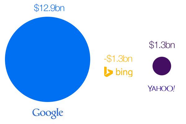 Google, Bing, Yahoo Profit 2013
