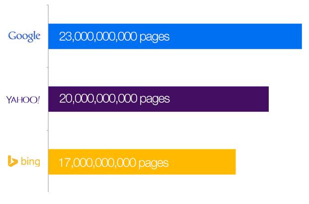 Google, Bing, Yahoo Index Size