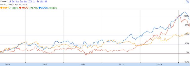 Google, Microsoft, and Yahoo Share Price comparison