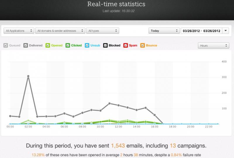 Mailjet statistics