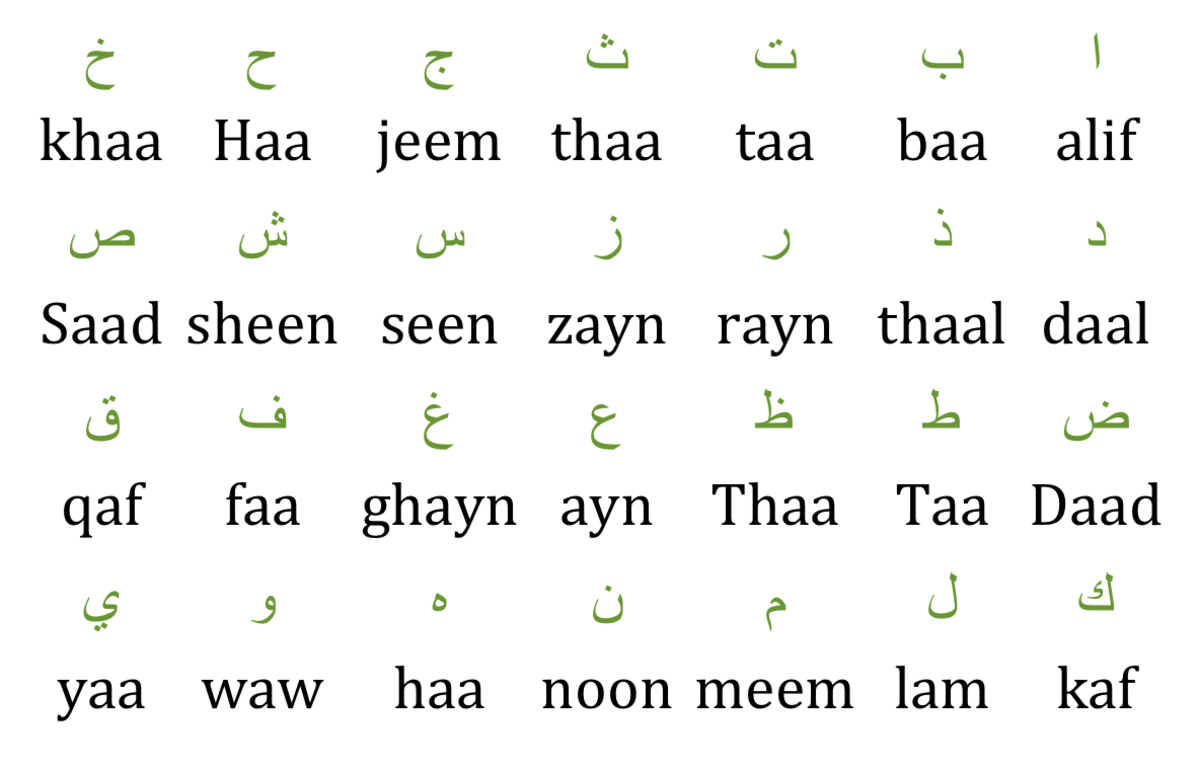 What NOT to do to learn the Arabic alphabet