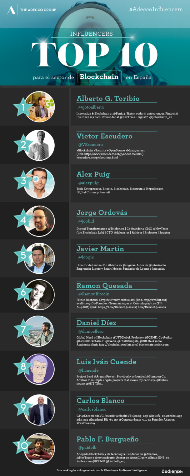 Infografía con el Top 10 de Influencers en Blockchain