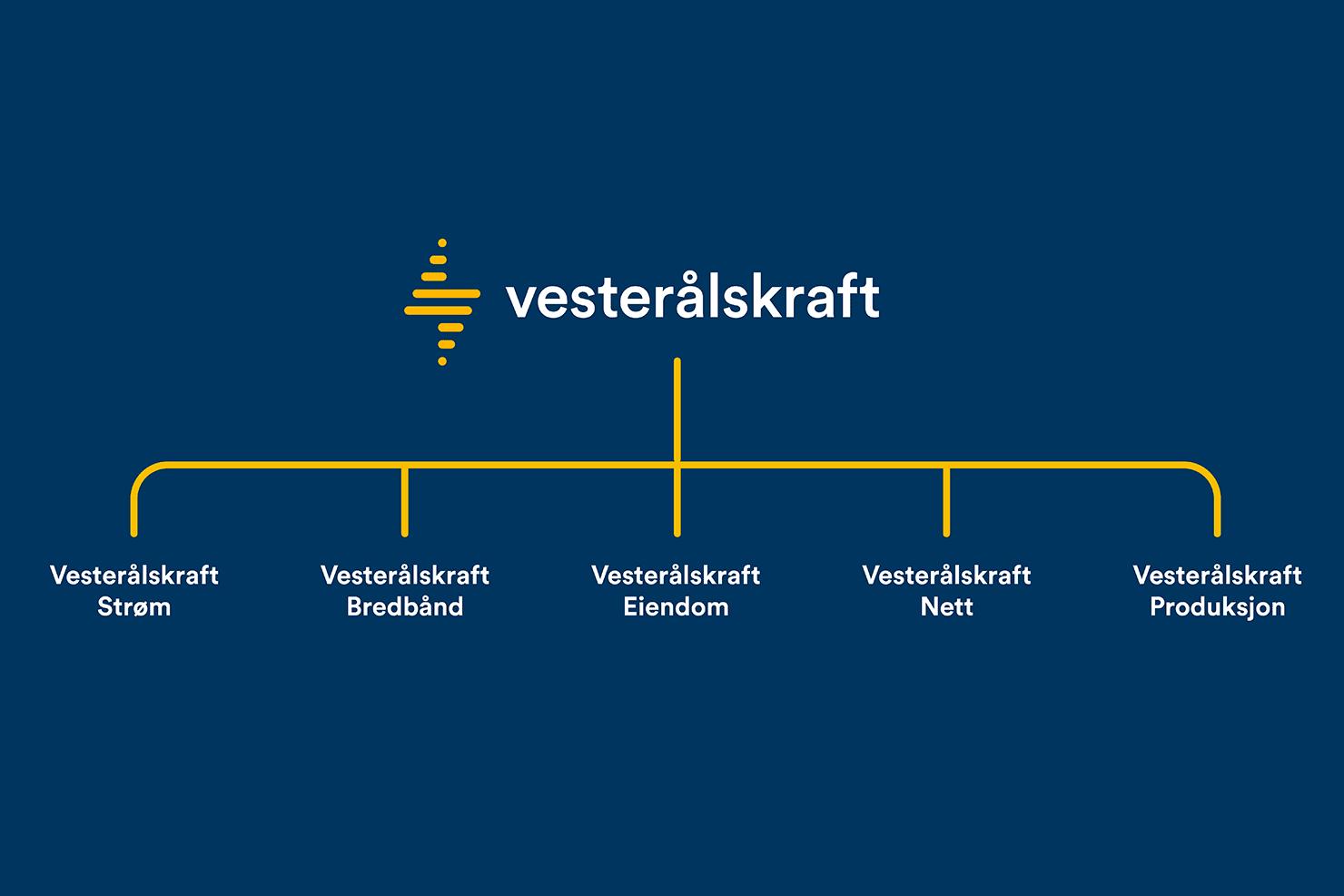 Eierstruktur Vesterålskraft konsern. Kun datterselskapet Vesterålskraft Strøm AS påvirkes av oppkjøpet.