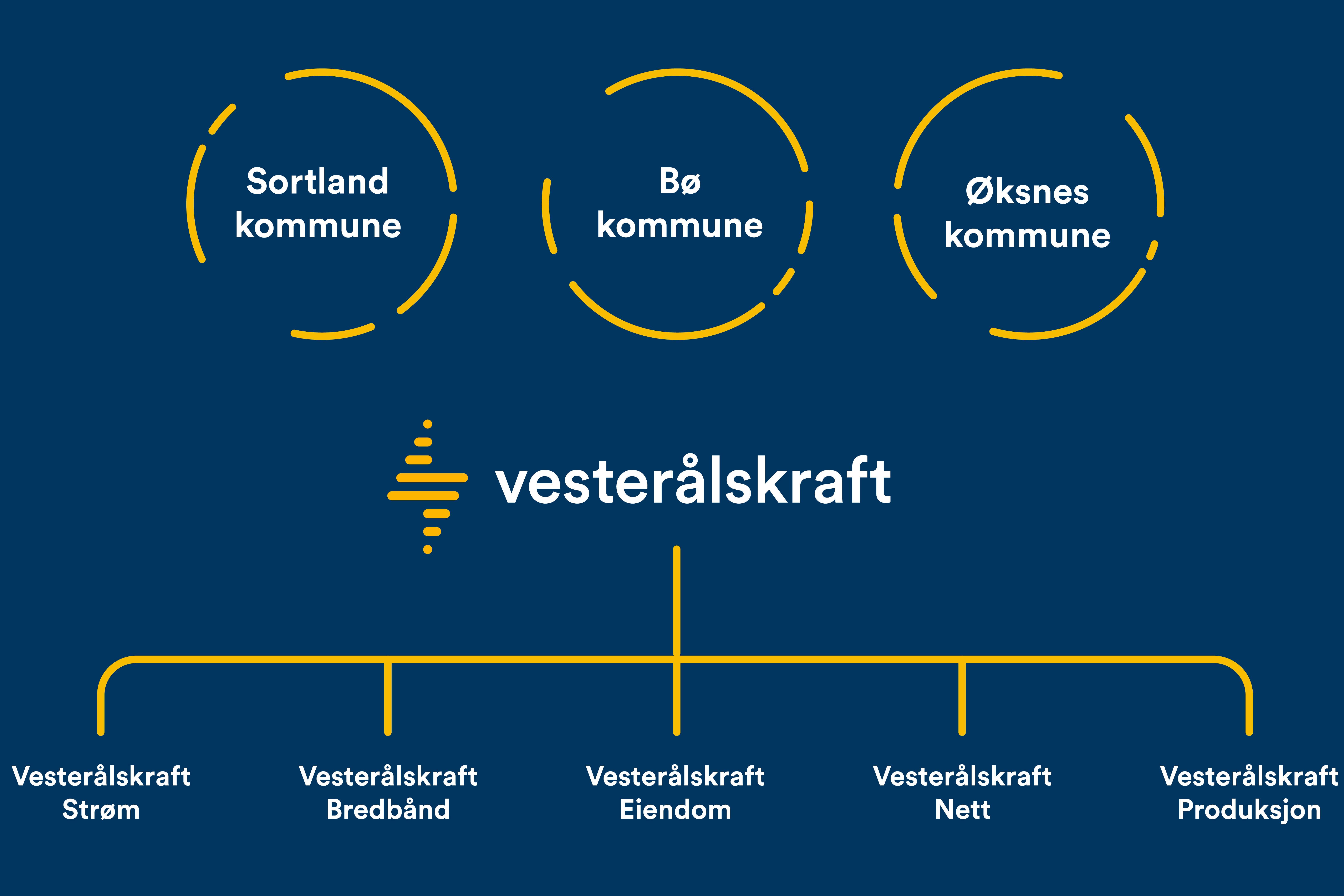 Eierstrukturen i konsernet Vesterålskraft AS. Det er kun datterselskapet Vesterålskraft Strøm AS som kjøpes av Fjordkraft.