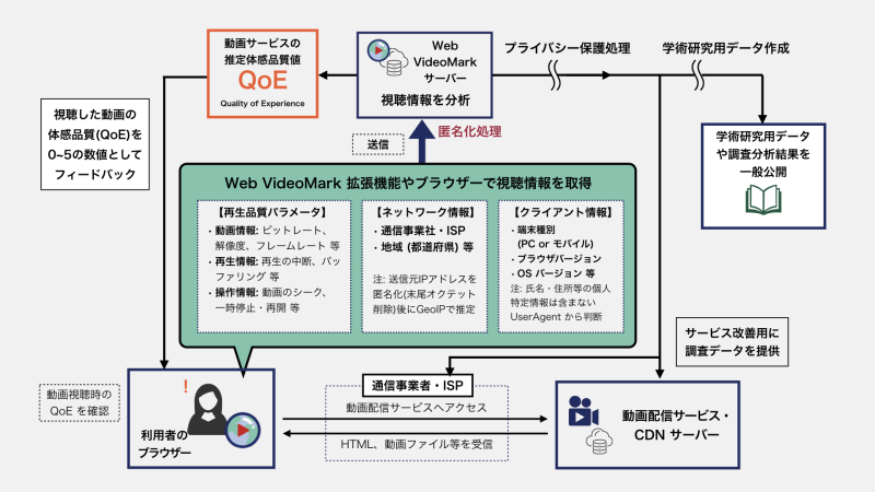 Web VideoMark 概要図
