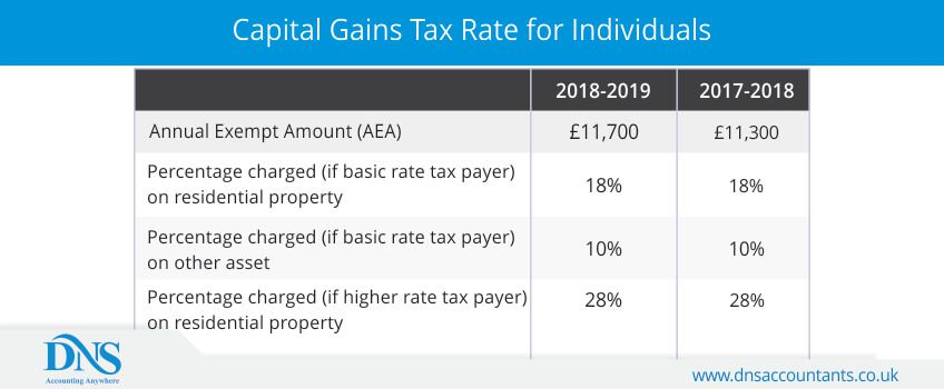 Capital Gains Tax Rate for Individuals