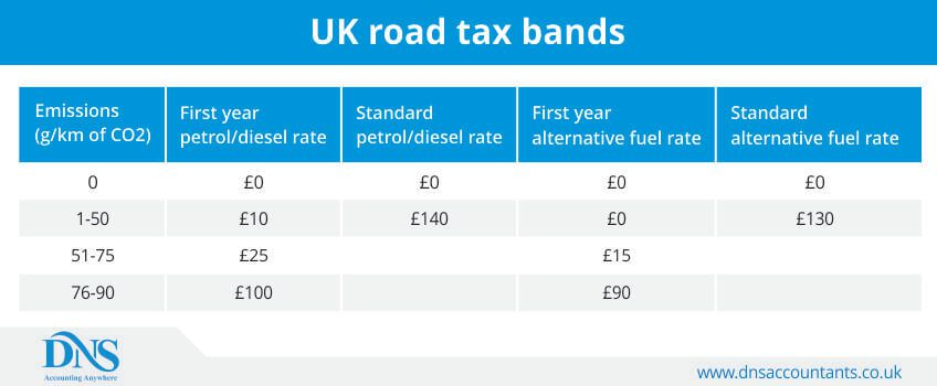 UK road tax bands