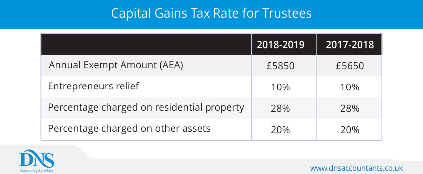 Capital Gains Tax Rate for Trustees