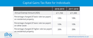 Capital Gains Tax Calculator – How to calculate?