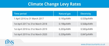 What is climate change levy and rates for 2018-19? What are the exemptions?