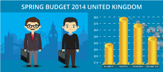Spring Budget 2014 United Kingdom