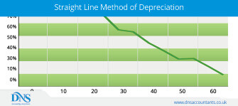 Calculate Straight Line Depreciation using Simple Formula