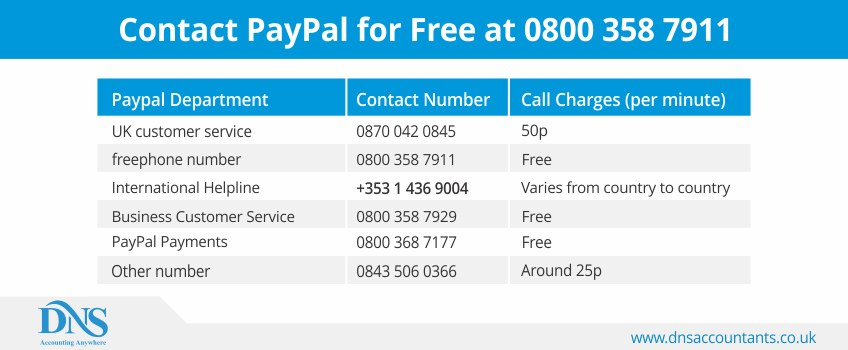 Contact PayPal for Free at 0800 358 7911