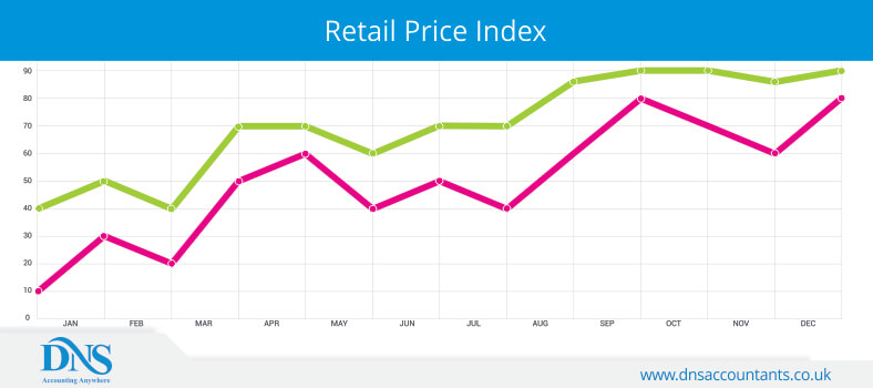 Retail Price Index