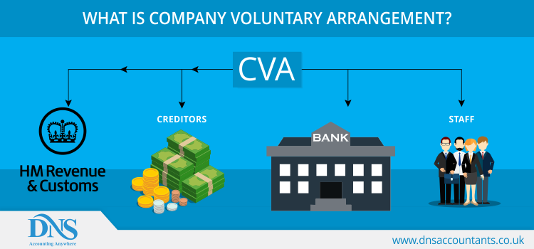 What is Company Voluntary Arrangement?