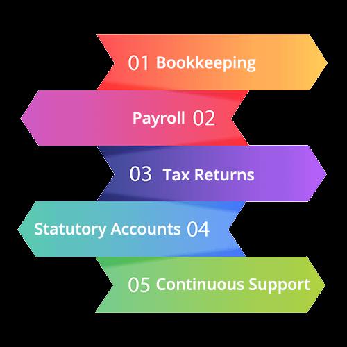Accountants in Harrow Life Cycle