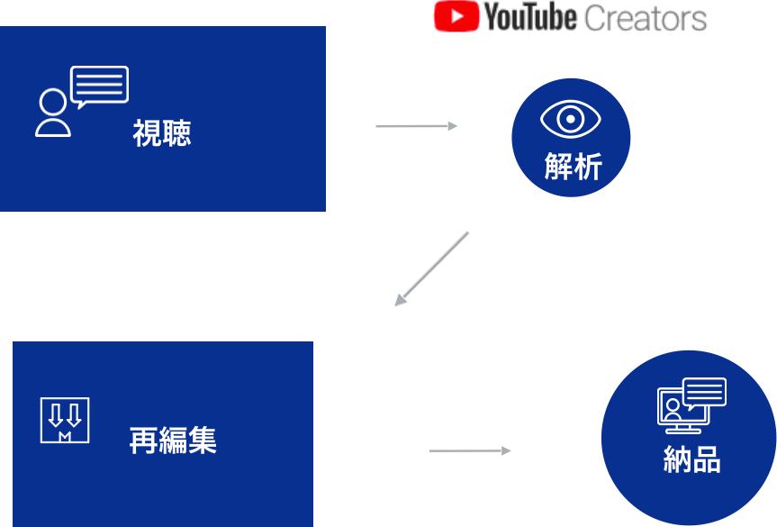 動画視聴・配信後の改善