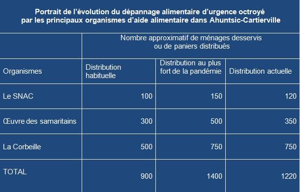 Tableau illustrant la hausse de la demande d'aide alimentaire d'urgence dans Ahuntsic-Cartierville