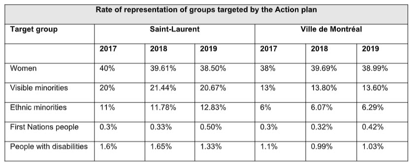 Rate of representation of groups targeted by the Action plan
