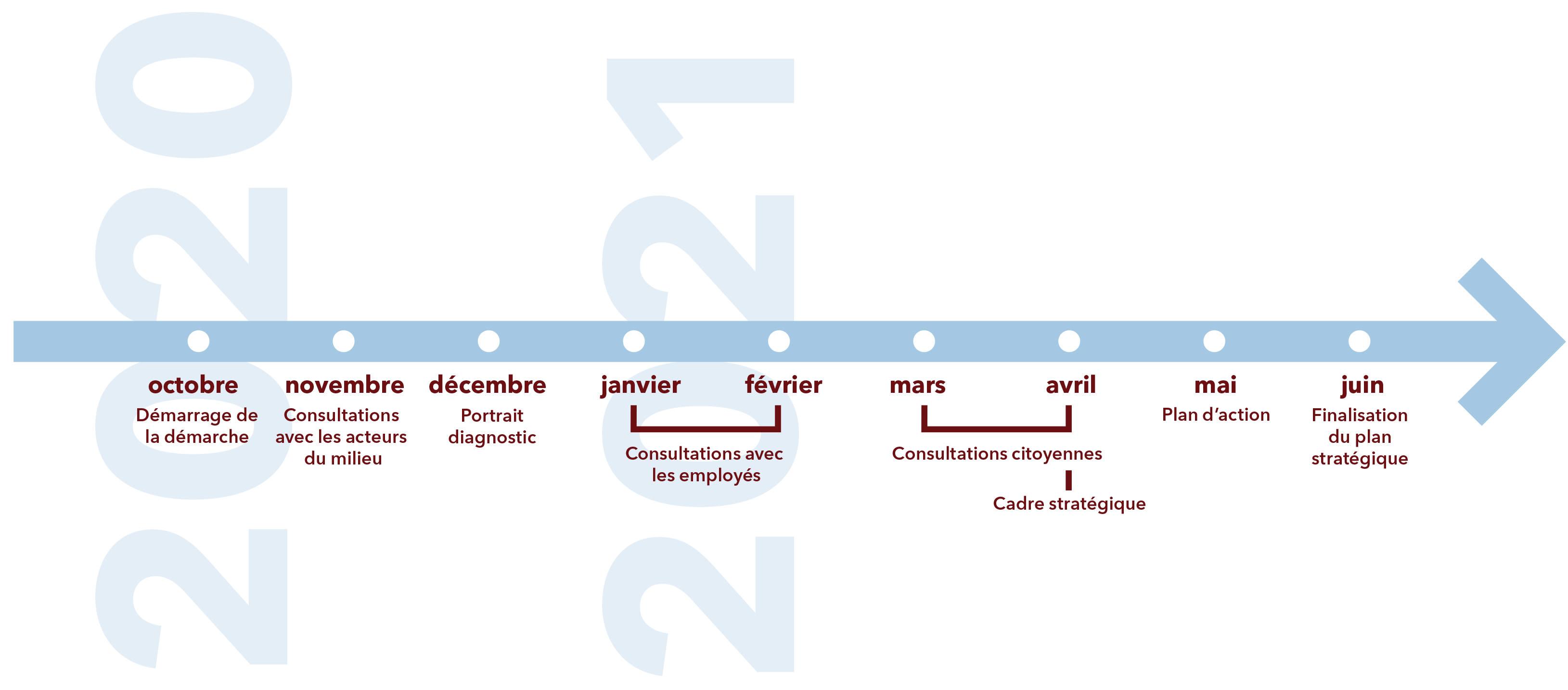 Ligne de temps - Planification stratégique Saint-Laurent