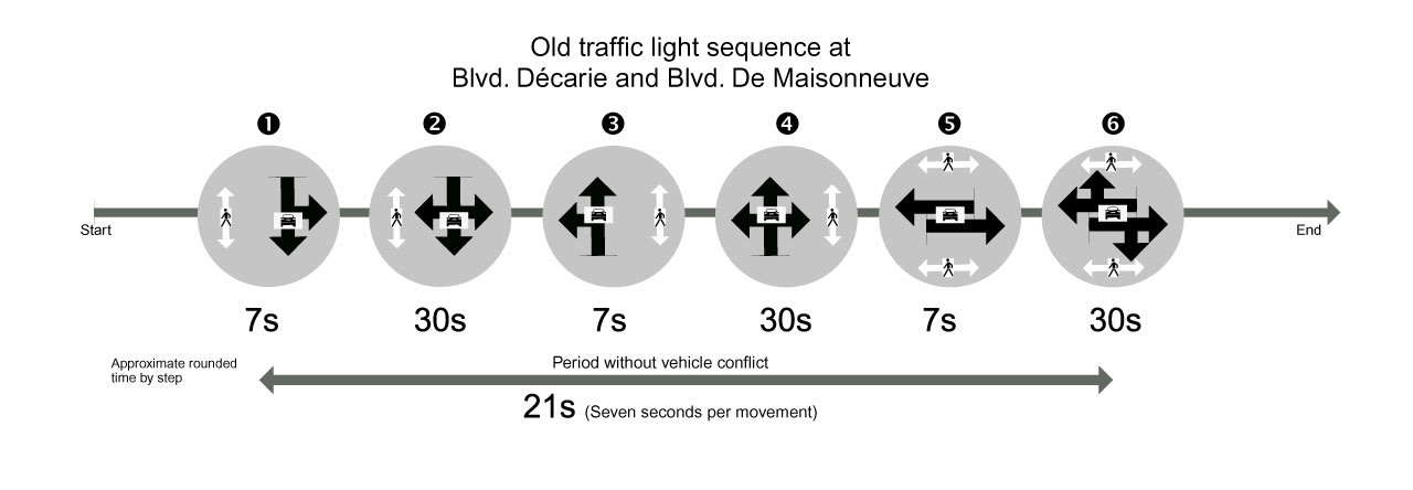 Graphic that shows the six stages of the old traffic light sequence with approximate times.