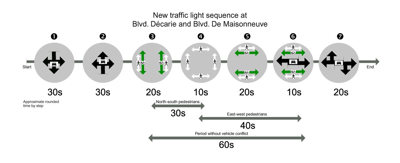 Graphic that shows the seven stages of the new traffic light sequence with approximate times.