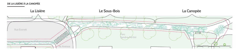 Habitats du parcours ludique Sandro-Pertini et du Pont du Ruisseau-à-l'Avoine